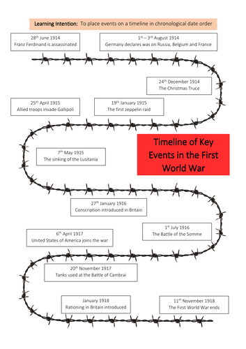 World War I - Timeline of Key Events