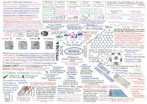Gcse Mind Map Materials Teaching Resources