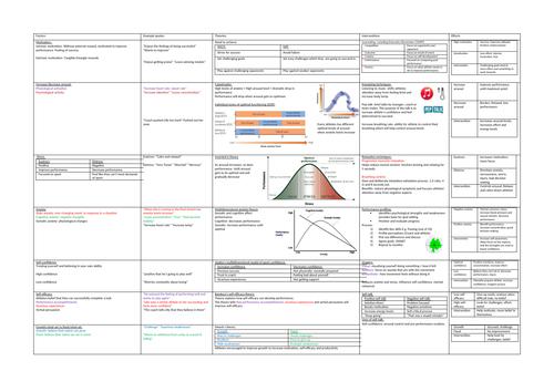 UNIT 3 PSYCHOLOGY DETAILED REVISION MIND MAP