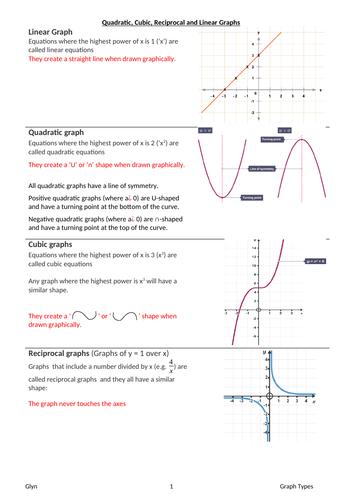 GCSE- Quadratic Graphs and cubic, reciprocal , quadratic,linear comparison