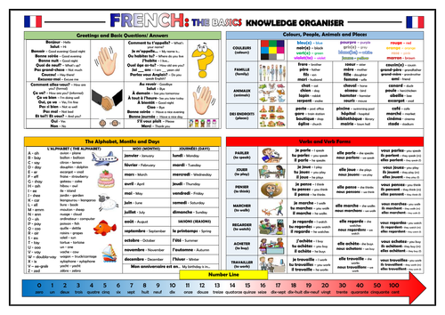 French - The Basics - Knowledge Organiser/ Revision Mat