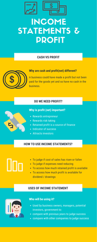 Infographic for Income Statement