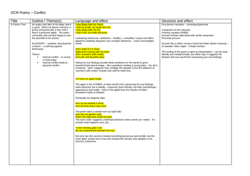 OCR Conflict Poetry Complete Revision