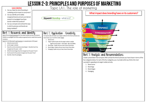 ** NEW**  Unit 2 BTEC - Developing a Marketing Campaign.