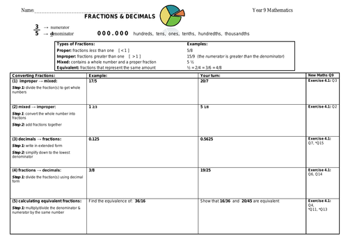 ALL FRACTIONS REVISION Worksheet