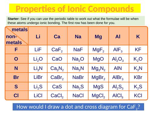 AQA Chemistry C2 - Bonding: Properties of Ionic Compounds