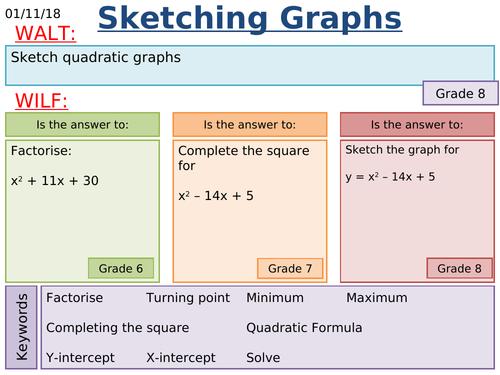 KS4 Maths: High Level Quadratic Graphs Lessons
