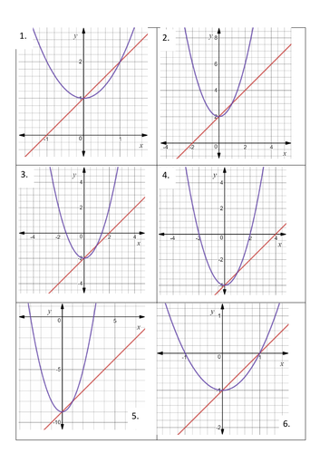 Parabolas and Straight lines - a comparison of graphs, equations and tables of values