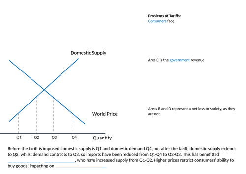 Restrictions on Free Trade (Protectionism) - A Level Economics