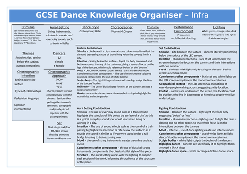 GCSE Dance New Spec Knowledge Organiser - Infra