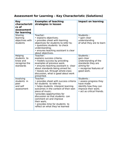 Characteristics of Assessment for Learning - Staff PD session