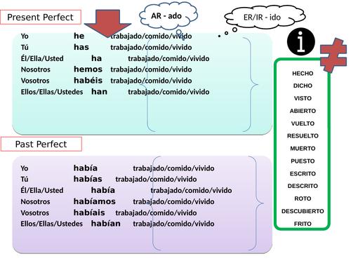 Present Perfect and Past Perfect CARD - MAT -Regular and Irregular conjugations - VISUAL