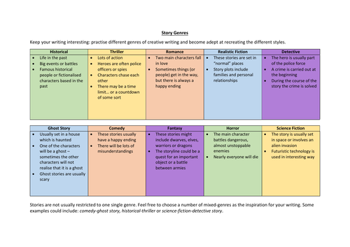 Information Sheet - Story Genres explained!