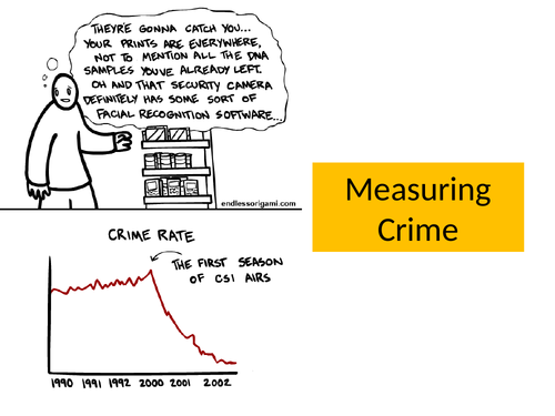 IGCSE Sociology Unit 6: Measuring Crime