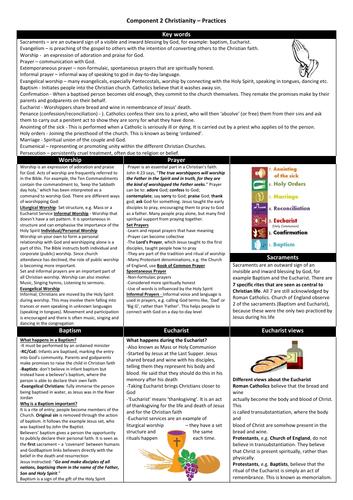 Eduqas GCSE Christianity (Component 2) Revision - Practices- A4 Sheet