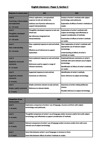 Unseen Poetry Mark / Feedback Sheet for AQA Eng Lit (8702) P2SC