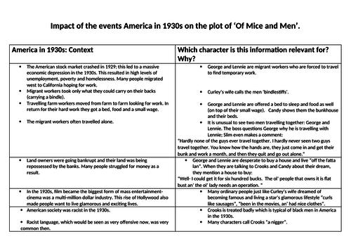 Impact of the events America in 1930s on the plot of 'Of Mice and Men'. Unit 1 Lit. WJEC.