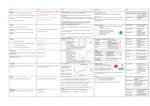 SPORTS AND EXERCISE SCIENCE REVISION MINDMAP 2 PSYCHOLOGY