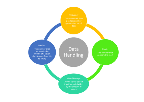 Data Handling Summary