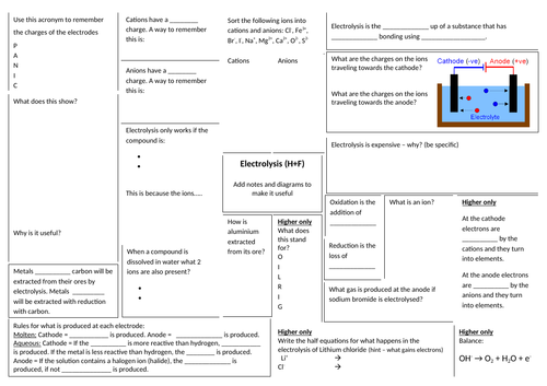 Electrolysis revision broadsheet AQA higher and foundation