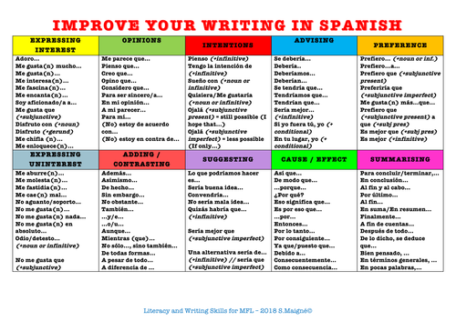Improve your writing in Spanish Mat/Handout