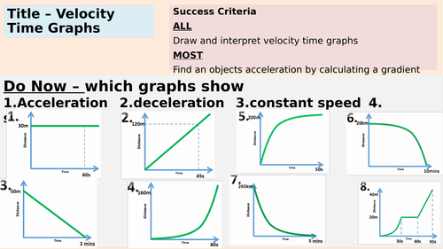 AQA Velocity Time Graphs and Acceleration