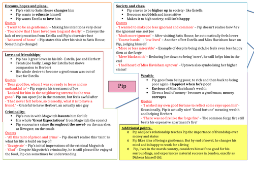 GREAT EXPECTATIONS main characters Quotes & Themes sheets
