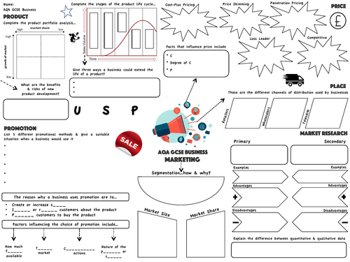 AQA GCSE Business (9-1) - Marketing Revision Map