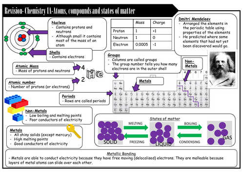 EDEXCEL ELC (2016) Chemistry- 1A Atoms, compounds and states of matter revision