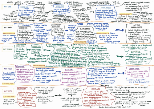 """Revise """"Othello"""" - the Whole Play ! on one Page ! For A Level Tragedy!"""