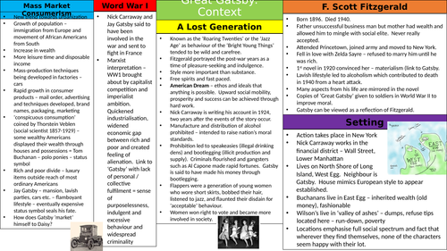 Great Gatsby Context Knowledge Organiser