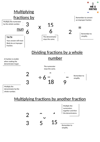 Multiplying and dividing fractions visual