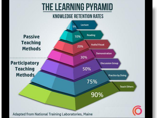 Teaching and Learning - Cognitive Load Theory - Making it Stick