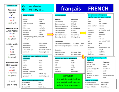 French Table Resource for Writing (Double Sided)