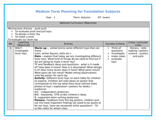 Year 1 DT - Levers Medium Term Planning