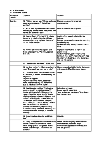 The Winter's Tale - quotation table for A-Level/Pre-U English