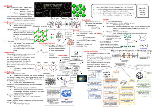 AQA GCSE Chemistry (9-1) C2 Triple Science Revision Summary Sheets