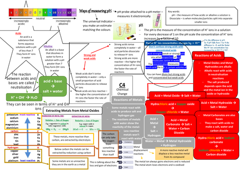 AQA GCSE Chemistry (9-1) C4 Double and Triple Science Revision Summary Sheets
