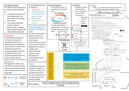 AQA GCSE Chemistry (9-1) C6 Double and Triple Science Revision Summary Sheets