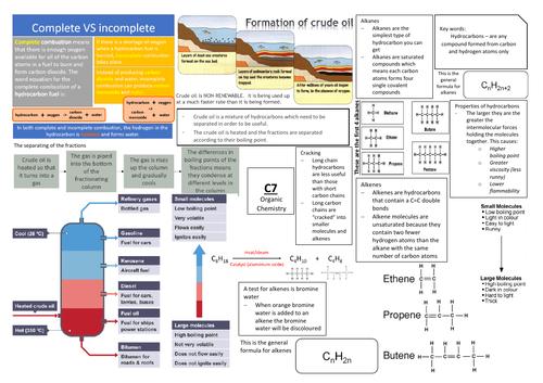 AQA GCSE Chemistry (9-1) C7 Triple Science Revision Summary Sheets
