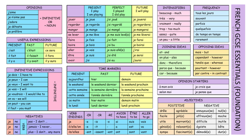 GCSE French Essentials Learning Mat (Foundation)