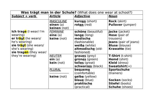 Sentence builder - school uniform + accusative case of adjectives