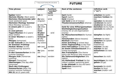 Future tense sentence builder - based on Wir fahren mit der Klasse weg STIMMT AQA 9-1