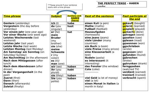 Perfect tense/ past tense - sentence builder