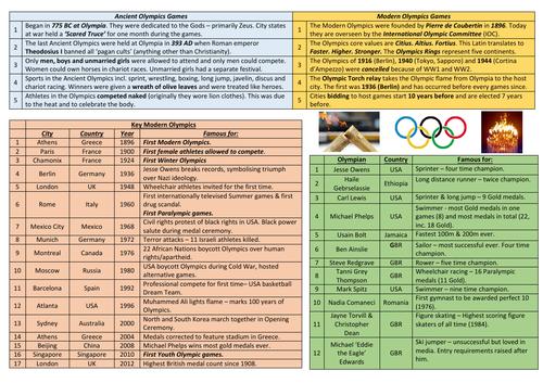 Olympics Knowledge Organiser