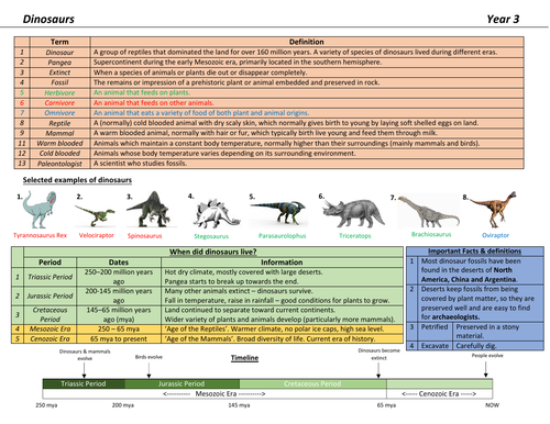 Dinosaurs Knowledge Organiser
