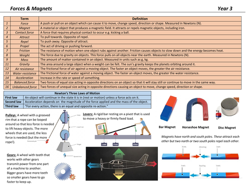 Forces & Magnets Knowledge Organiser