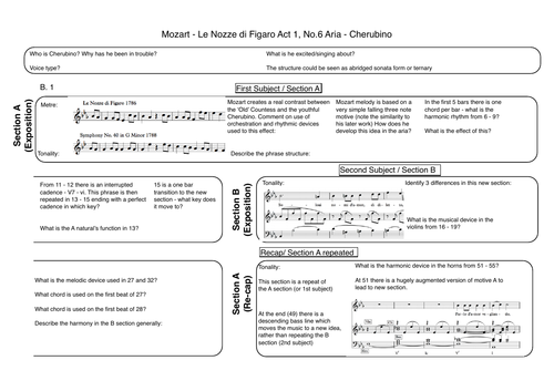 Mozart - Le Nozze di Figaro Act 1, No 6 aria - cherubino