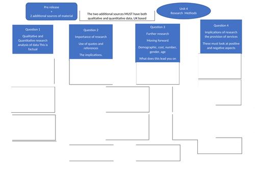 BTEC HSC Unit 4 Research