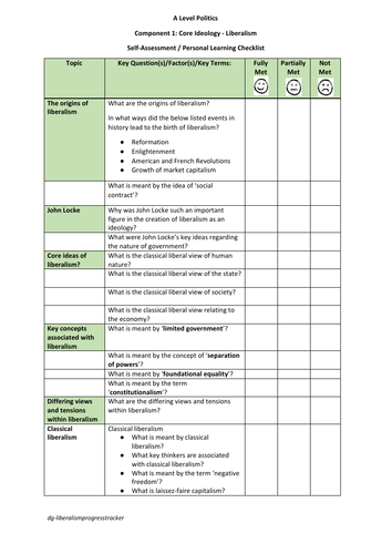 Self-Assessment Checklists / Personal Learning Checklists for Core Ideologies
